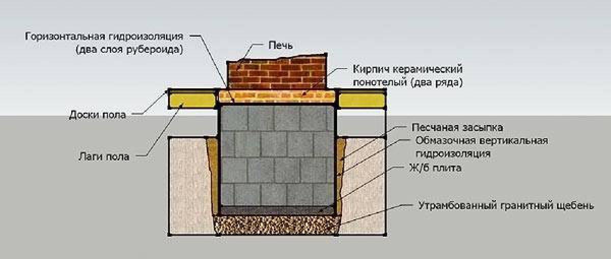 Фундамент для камина - виды, материалы и правила создания. жми!