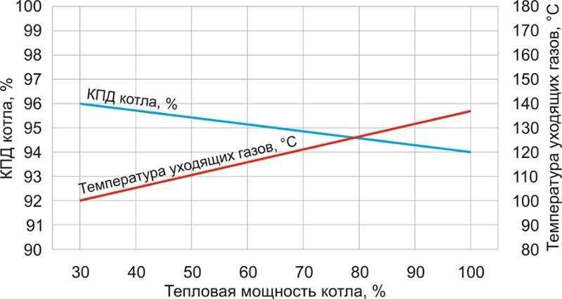 Расчет мощности котла отопления: как рассчитать тепловую мощность, как подобрать котел по мощности, фото и видео примеры