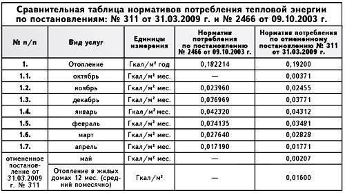 Плата за отопление в квартире: формулы расчета тепловой энергии по счетчику и нормативу