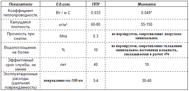Плотность минеральной ваты в кг м3