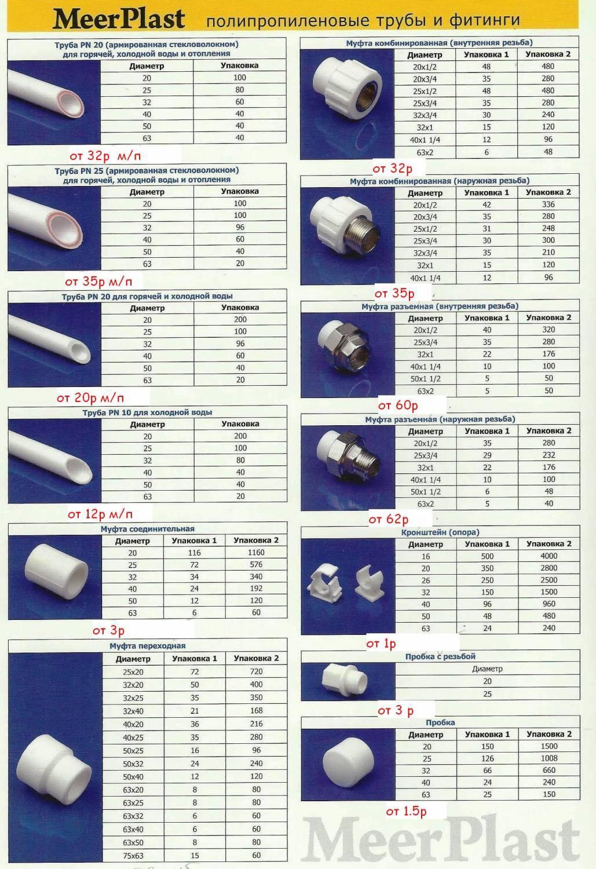 Фитинги для полипропиленовых труб: технические характеристики