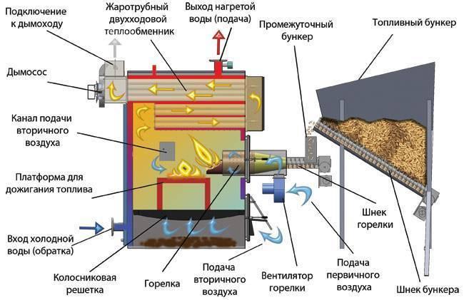 Принцип работы пиролизных котлов