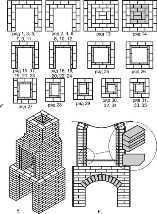 Обзор беседок с печкой и мангалом, с барбекю, фото деревянных, каменных и кирпичных конструкций, советы как построить печной комплекс для беседки своими руками