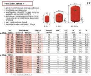 Как контролировать давление в расширительном бачке отопления – особенности системы
