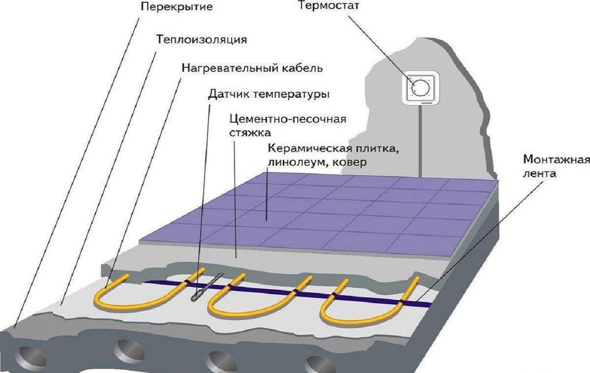 Теплый пол электрический своими руками: электрические теплые полы монтаж и фото