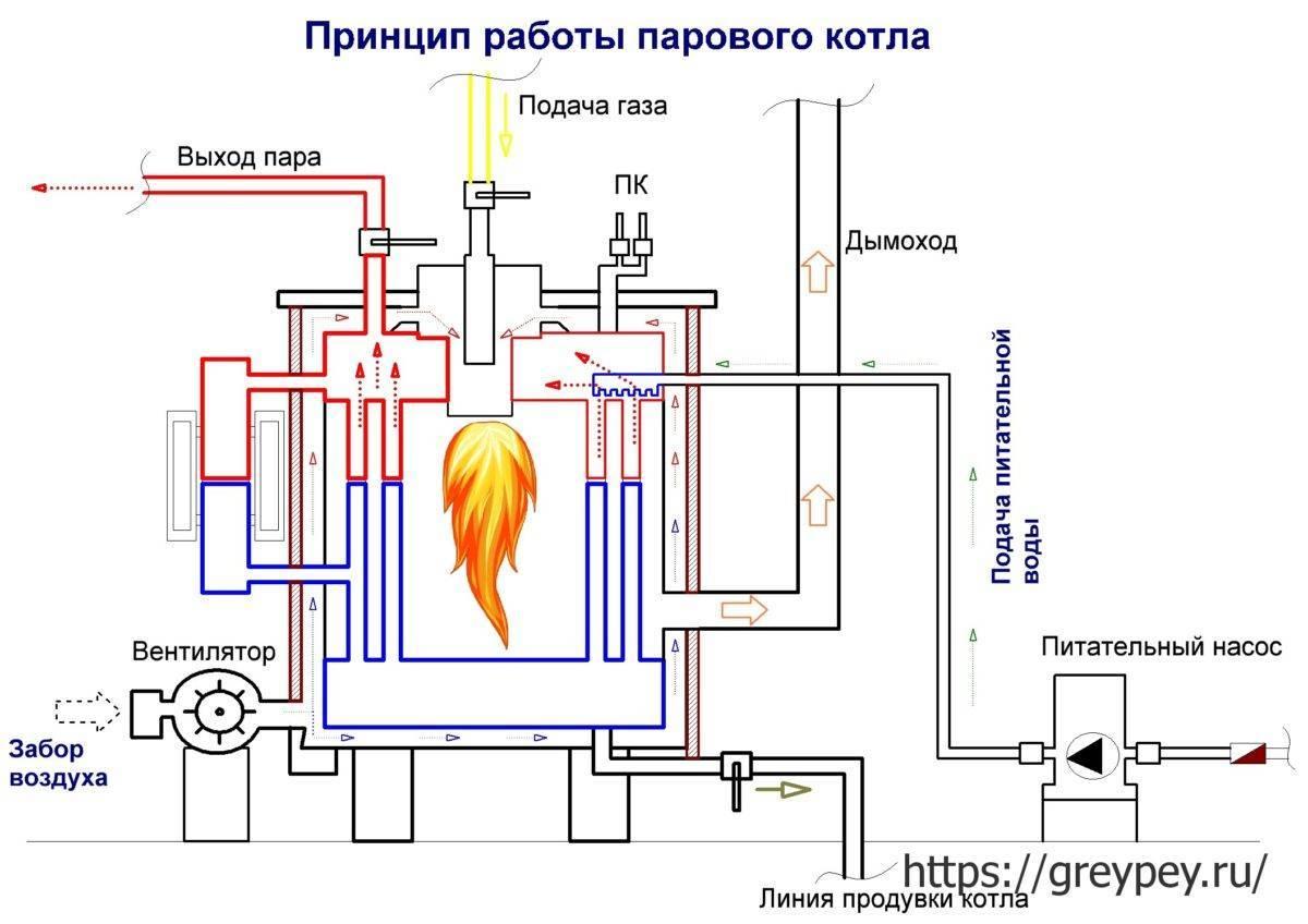 Принцип работы водогрейного котла