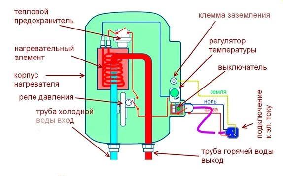 Правильный выбор водонагревателя