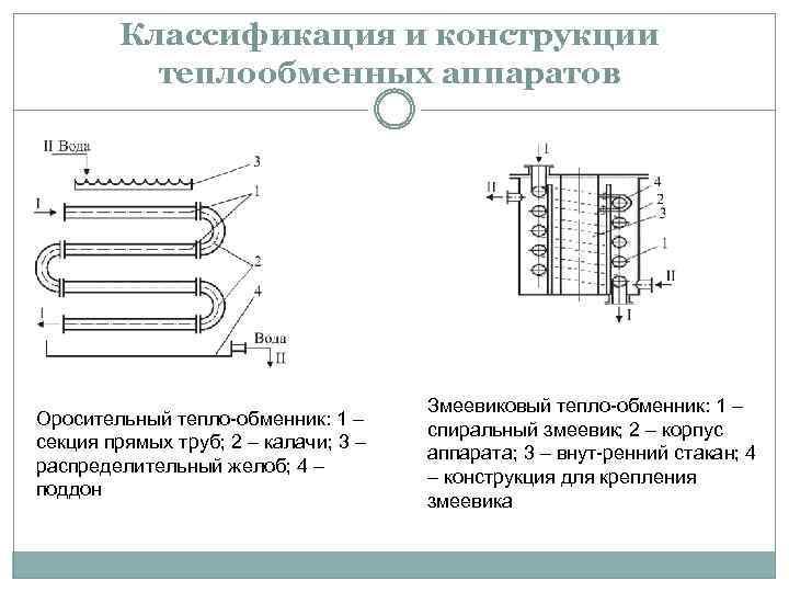 Принцип работы и устройство кожухотрубных теплообменников