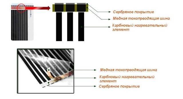 Инфракрасный подогрев пола: мощность, расчет, как рассчитать, характеристики пленочного ультракрасного пола, ширина