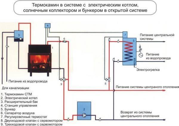 Отопление камином с водяным контуром