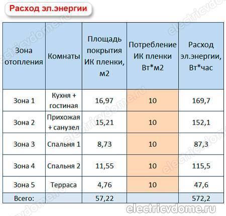 Энергетическое потребление электрического теплого пола, расчет экономичности и затрат