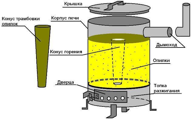 Выбор печи для теплиц и 6 этапов возведения