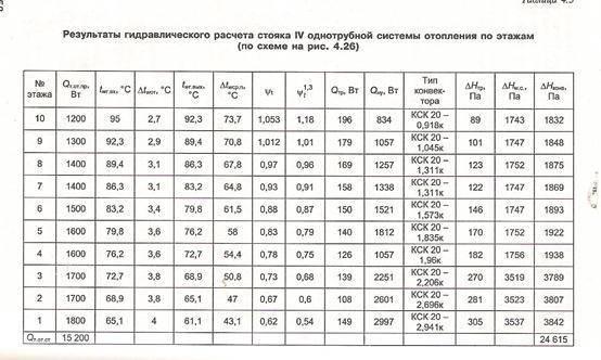 Гидравлический расчет тепловых сетей   блог инженера теплоэнергетика