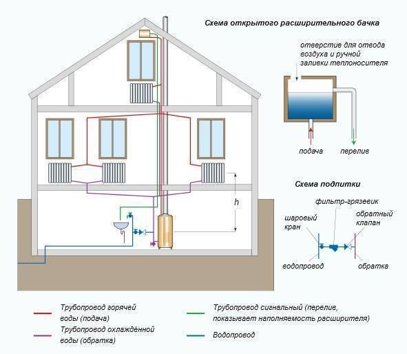 Газовое отопление частного дома. варианты, схемы, подбор оборудования