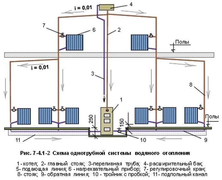 Как сделать отопление частного дома или квартиры