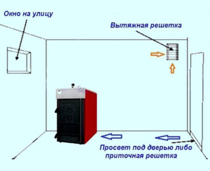 Монтаж дымохода в бане своими руками: пошаговое руководство как правильно установить трубу