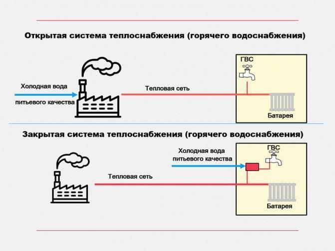 Открытая отопительная система - плюсы и минусы, устройство и монтаж