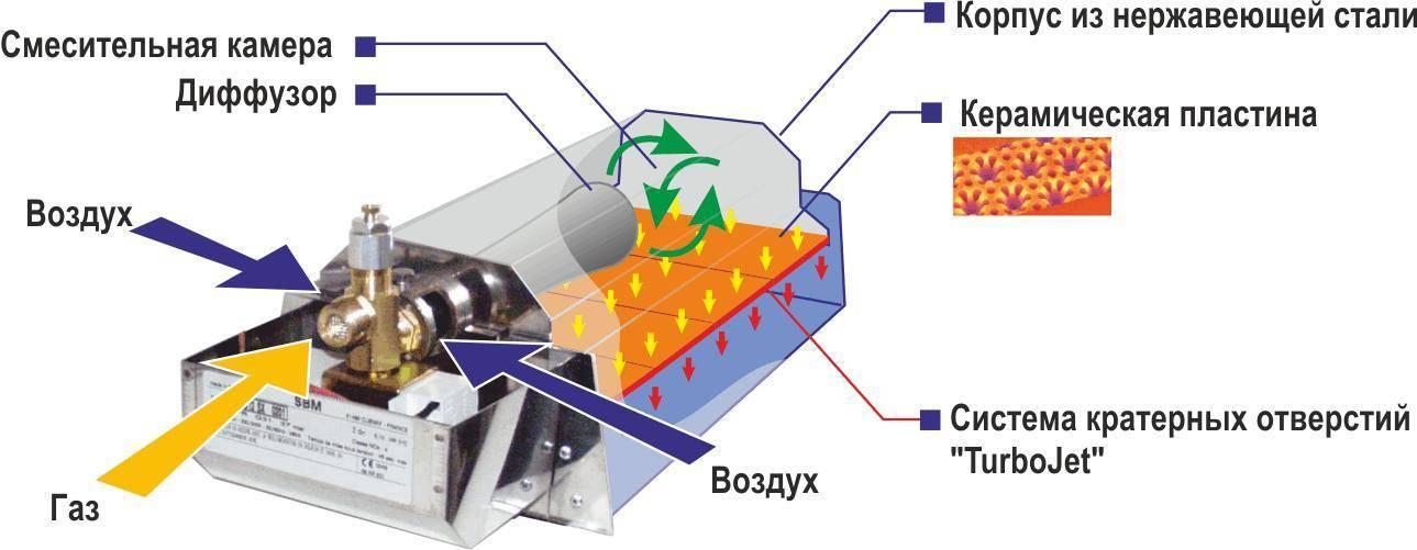 Плюсы и минусы керамических обогревателей, отзывы владельцев, устройство и принцип работы