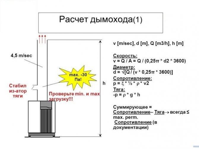 Дымовая труба: расчет высоты и сечения, проверка уровня тяги, правила и онлайн-калькулятор