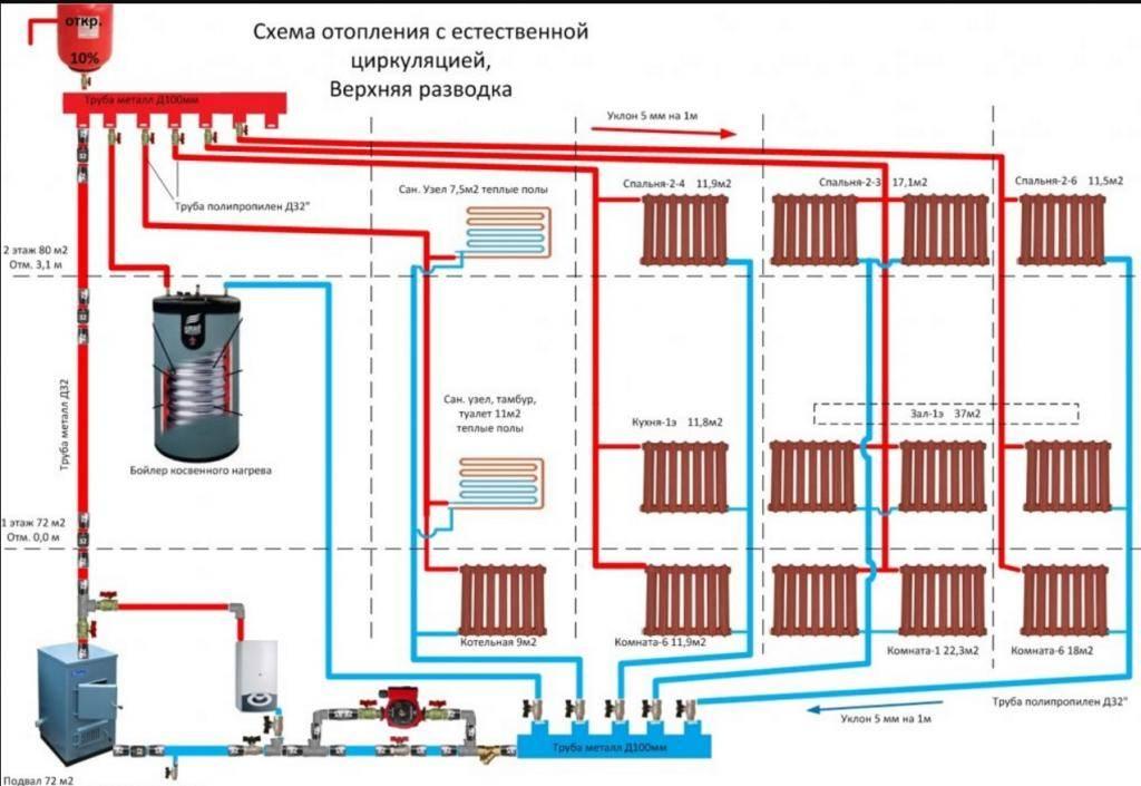 Разводка системы отопления