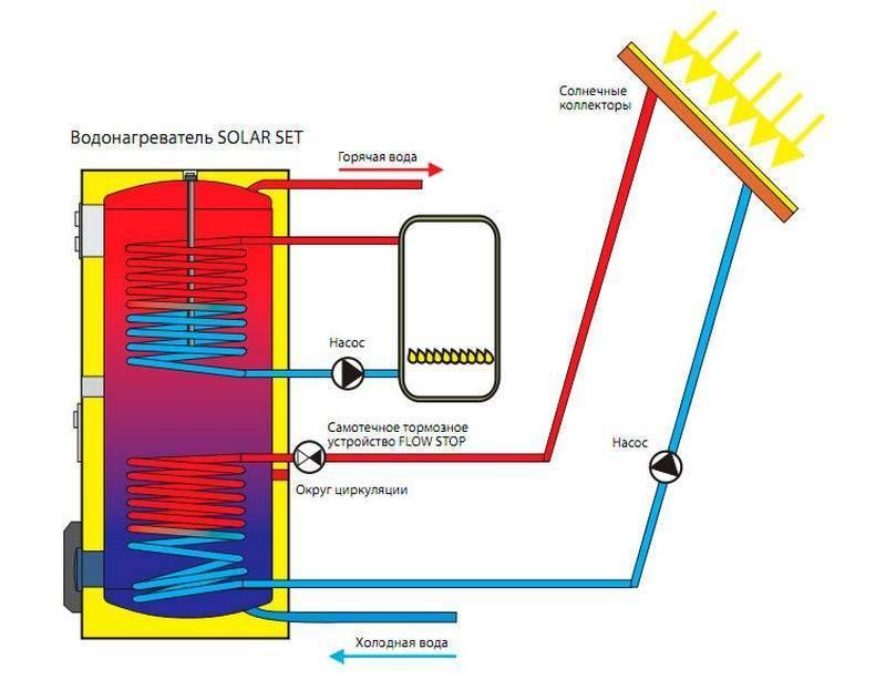 Бойлер косвенного нагрева (66 фото): что это такое, принцип работы водонагревателя, продукт protherm объемом 200 литров
