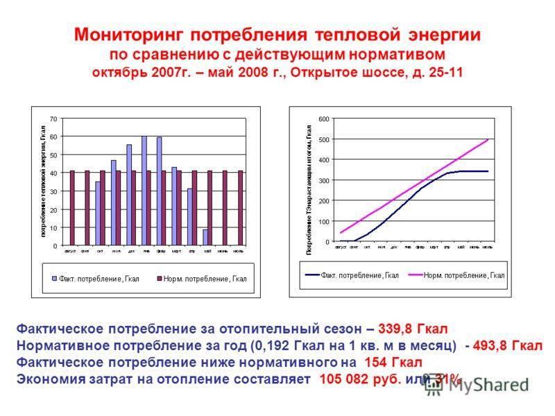 Норматив гигакалорий на квадратный метр в московской области 2020 - все по закону