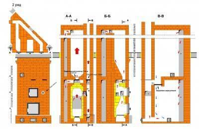 Проекты домов с печным отоплением, планировка, система и схема