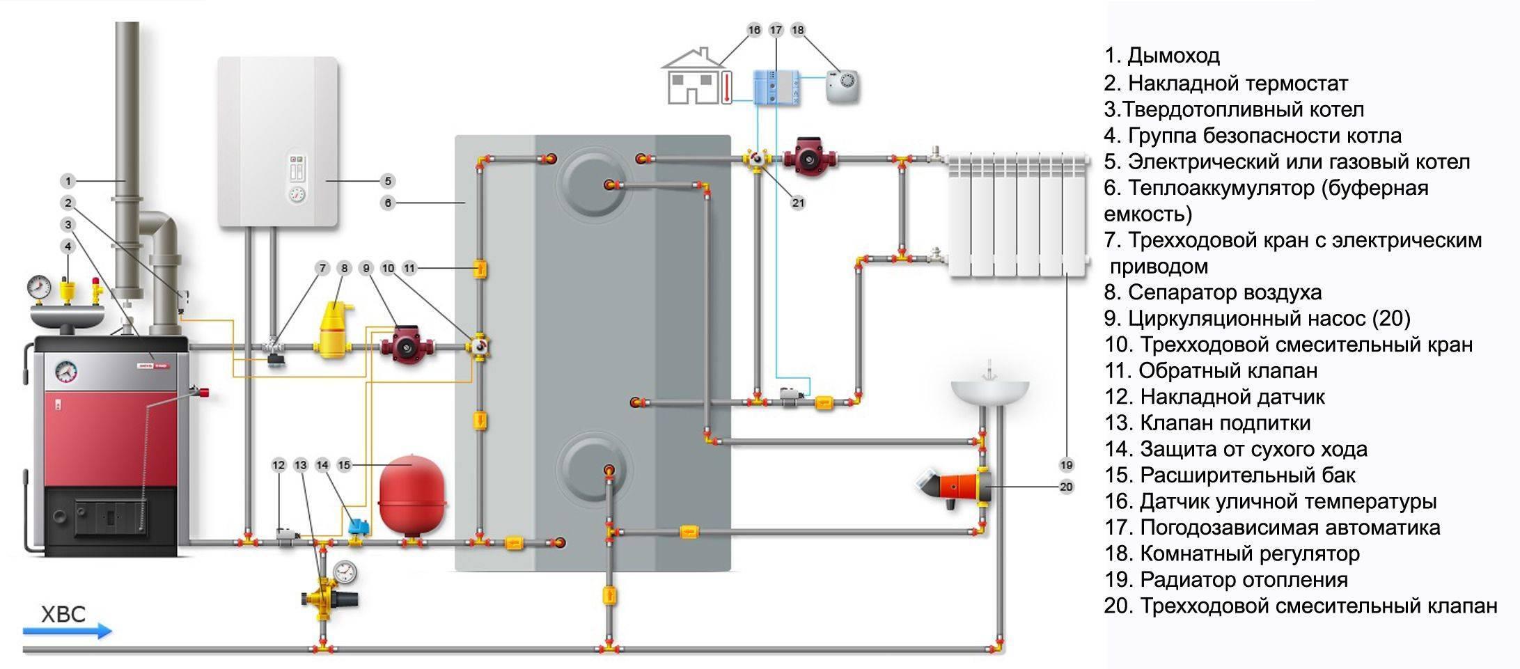 Отопление от электрокотла: варианты организации отопления на основе электрического котла
