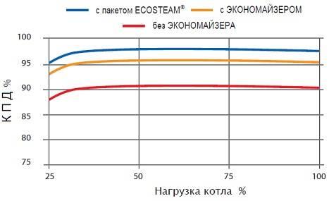 Кпд котельной формула. как рассчитать кпд котла – обзор факторов теплопотерь. преимущества современных котлов