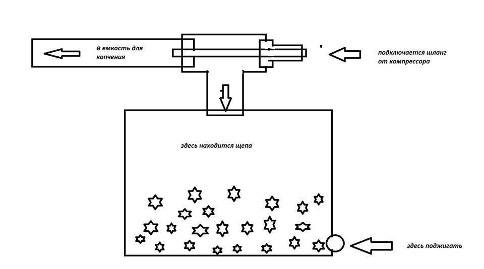 Дымогенератор для холодного копчения своими руками чертежи: устройство, схема, размеры в разрезе