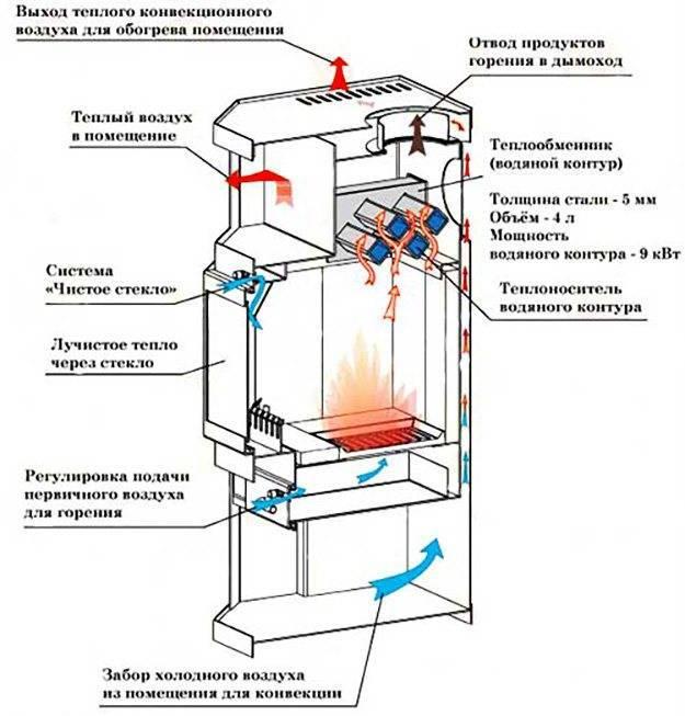 Пеллетный камин с водяным контуром - принцип работы, преимущества и недостатки, монтаж и установка