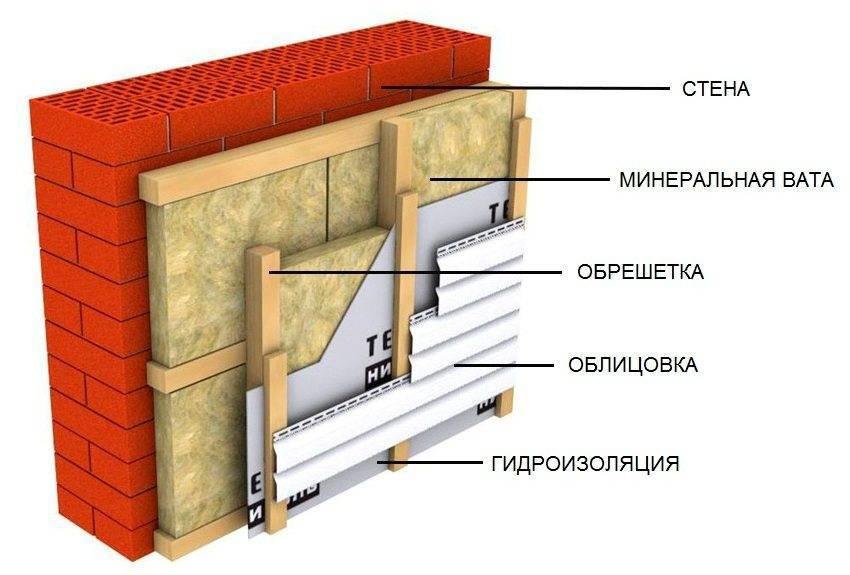 Утепление стен кирпичного дома изнутри и снаружи: выбор утеплителя и инструкция