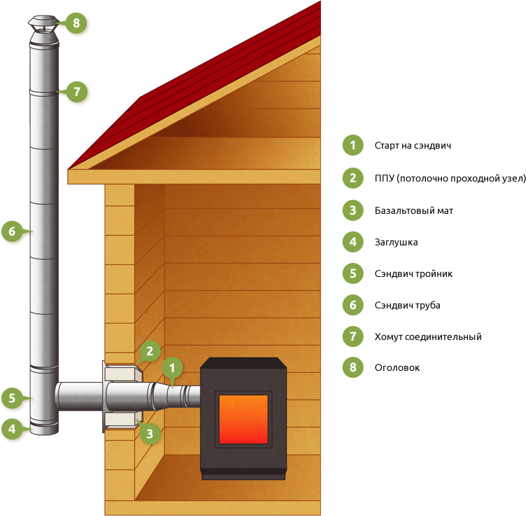 Газовое отопление в деревянном доме, даче, схема двухэтажного варианта