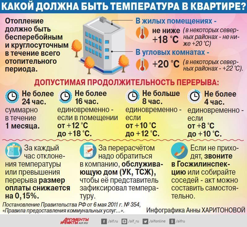 Какой температурный график системы отопления и от чего он зависит
