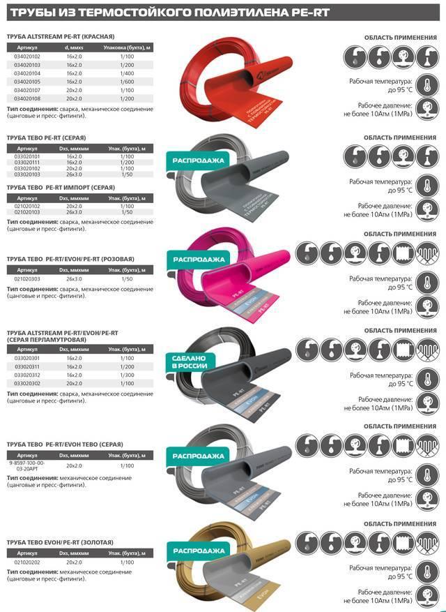 Водопроводные трубы — виды, типы, особенности и характеристики