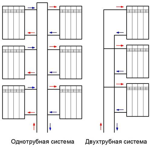 Как производится регулировка системы отопления многоквартирного дома и многоэтажного здания