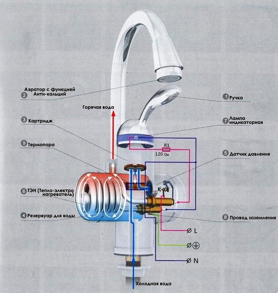 Какими бывают водопроводные краны?