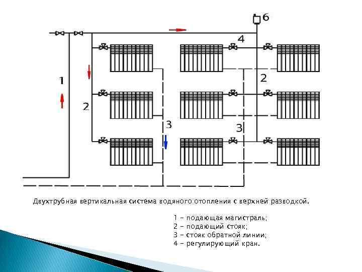 Схемы подключения радиаторов отопления и их эффективность