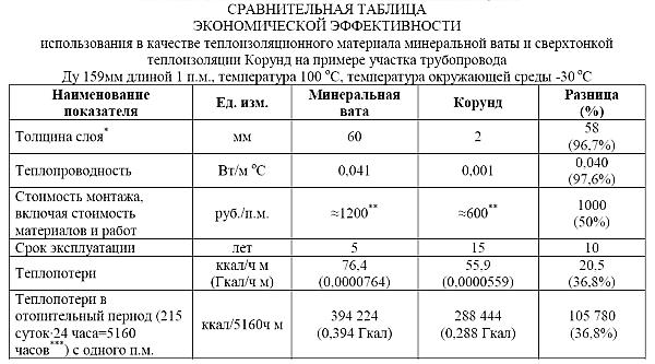 Теплоизоляция броня — новый сверхтонкий жидкий утеплитель