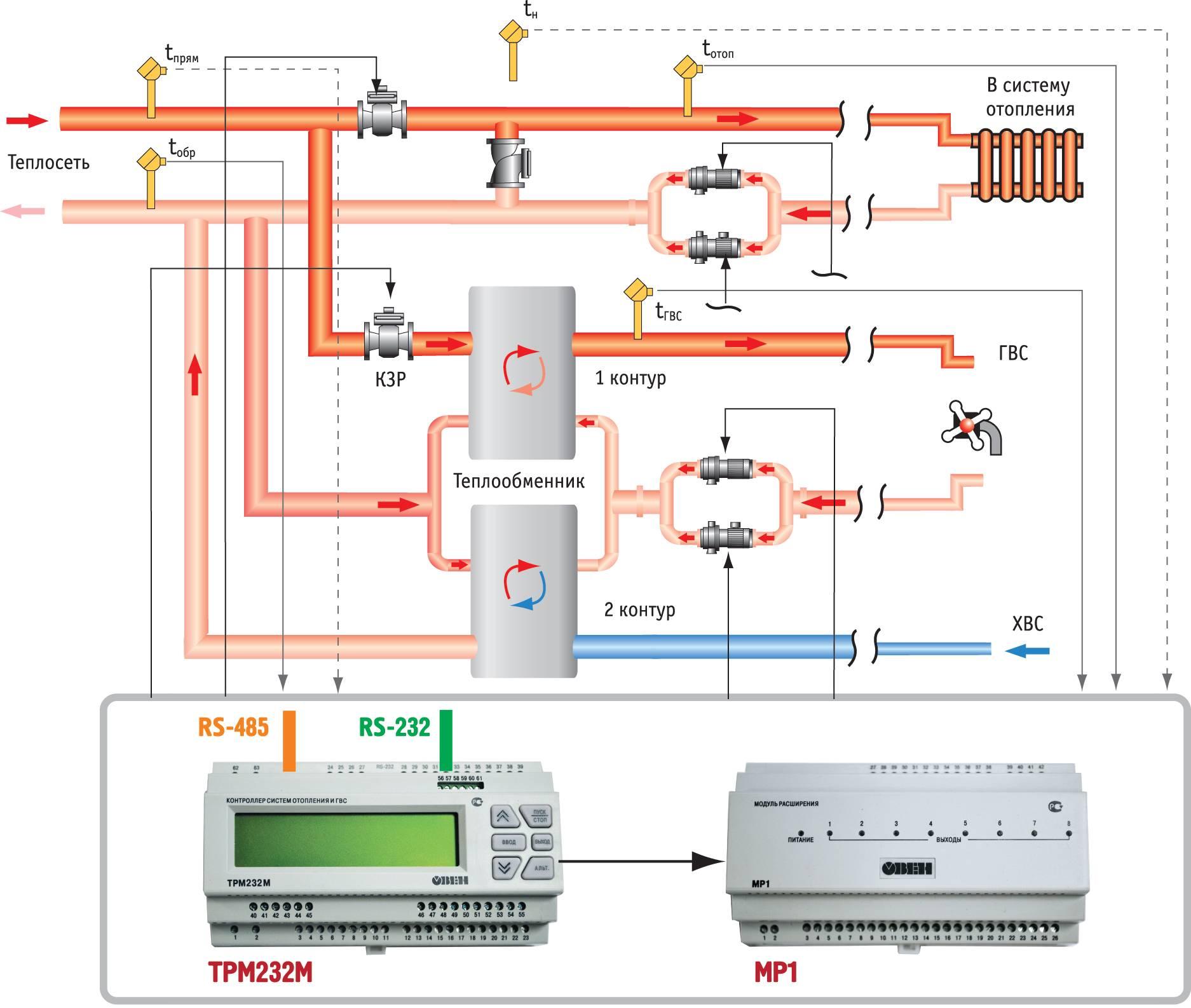 Автоматика систем отопления: видео-инструкция по монтажу своими руками, особенности автоматизации, автоматического управления, цена, фото