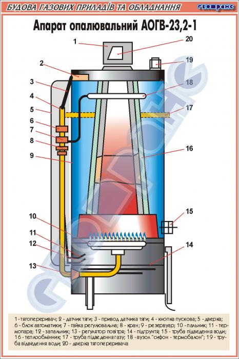 Технические характеристики котлов аогв