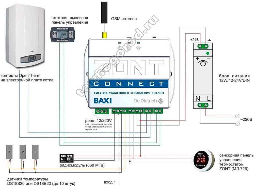Дистанционное включение обогревателя на даче – востребованные системы
