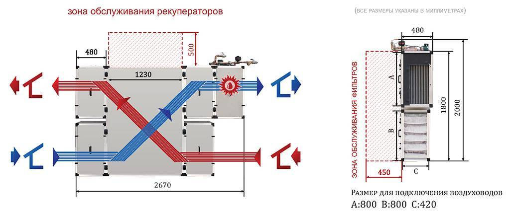 Приточно вытяжная вентиляция с рекуперацией тепла – принцип действия и особенности
