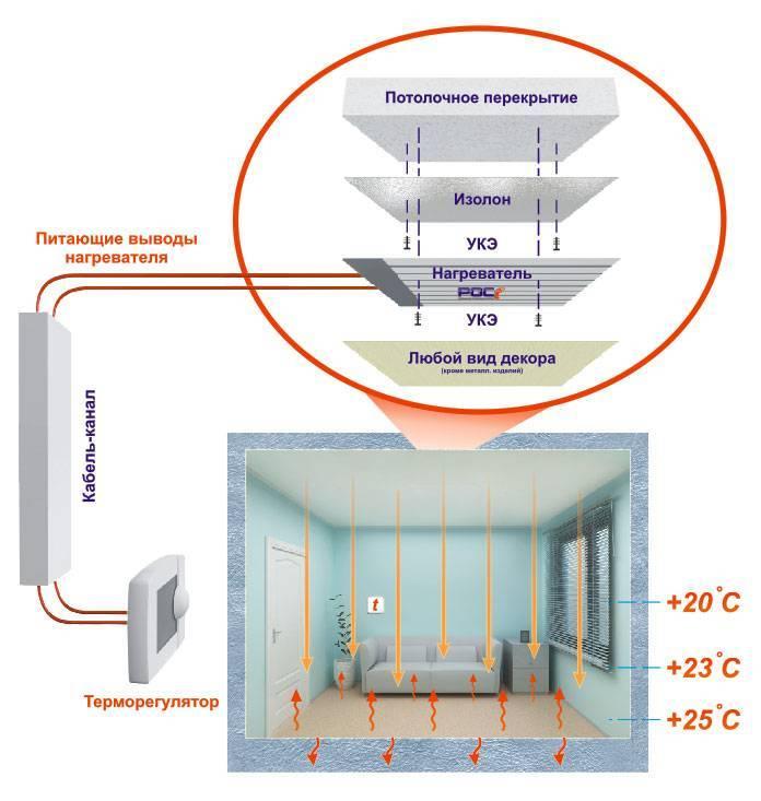 Система отопления плэн: пленочная отопительная система, пленочный обогрев инфракрасного типа