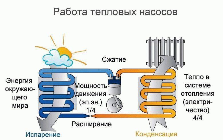 Тепловой насос для отопления дома. принцип работы и стоимость всей системы.