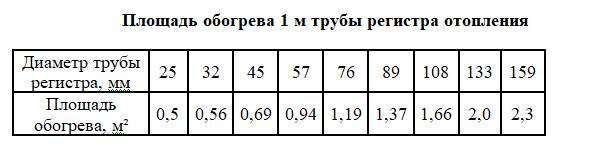 Как рассчитать регистр из гладких труб. расчет батарей отопления на площадь. по подбору параметров регистра отопления