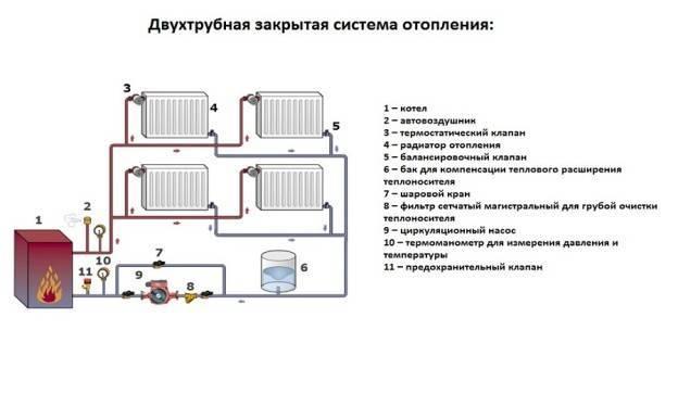 Все схемы двухтрубной системы отопления.