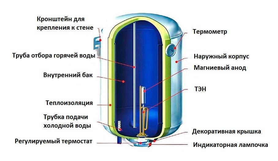 Напорный проточный водонагреватель — электрический, отличия от безнапорного, для квартиры, разница