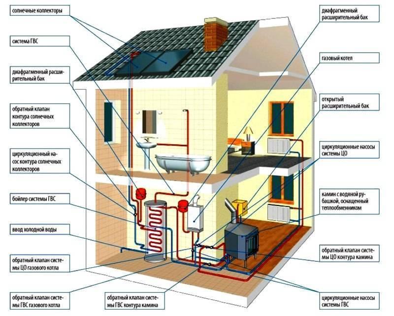 Экономное отопление частного дома своими руками