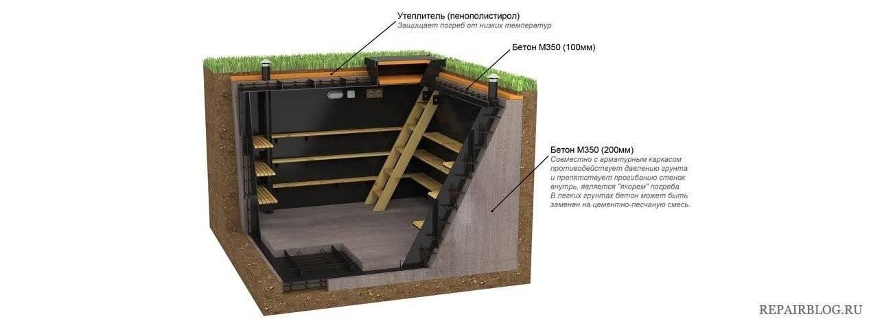 Особенности утепления подвала и погреба изнутри